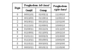 pengkodean EAN-13 left hand