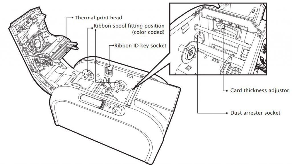 Cara Mudah Menggunakan Printer Kartu