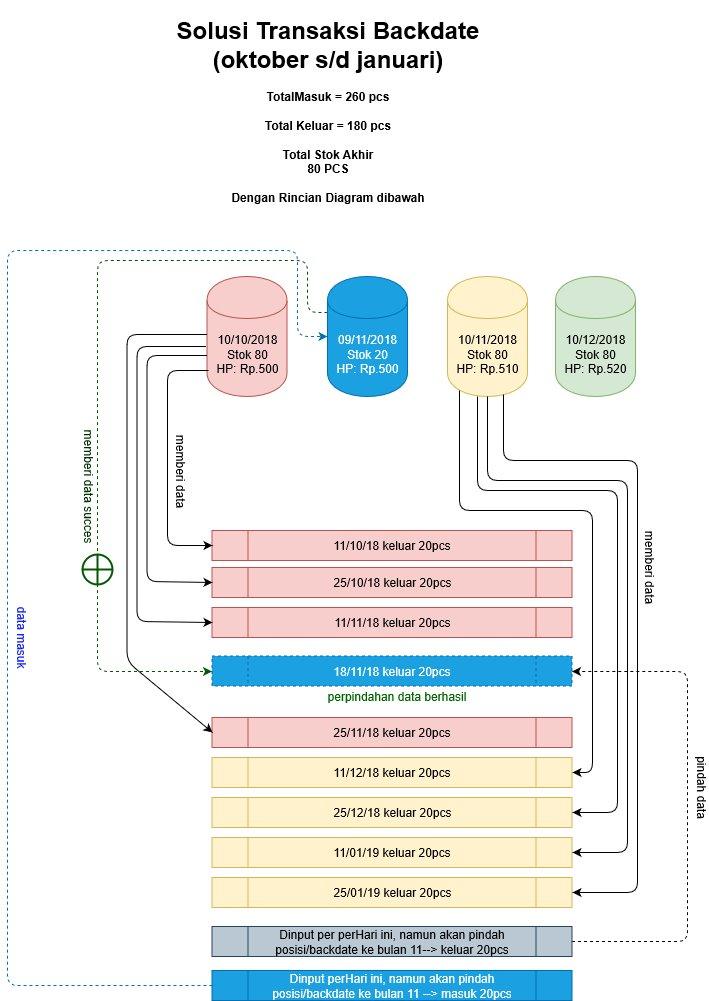 Cara Mengatasi Stok Tidak Cukup Saat Penjualan IPOS 5