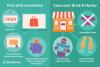 Apa itu E-Commerce, serta manfaatnya dan jenis-jenisnya